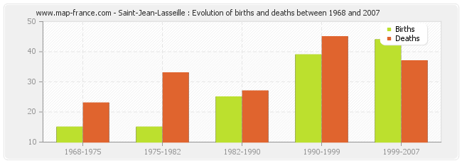 Saint-Jean-Lasseille : Evolution of births and deaths between 1968 and 2007