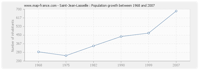 Population Saint-Jean-Lasseille