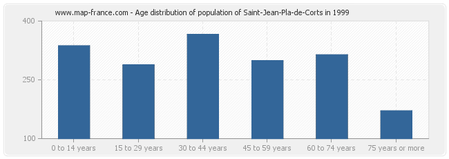 Age distribution of population of Saint-Jean-Pla-de-Corts in 1999