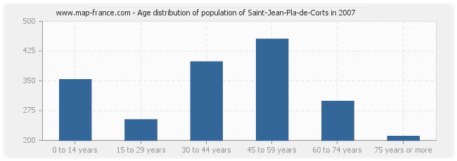 Age distribution of population of Saint-Jean-Pla-de-Corts in 2007