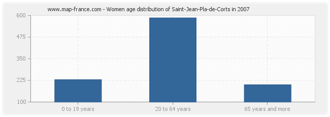 Women age distribution of Saint-Jean-Pla-de-Corts in 2007