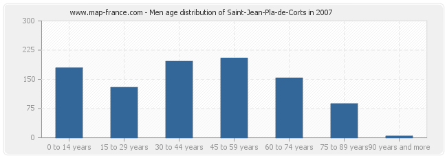 Men age distribution of Saint-Jean-Pla-de-Corts in 2007