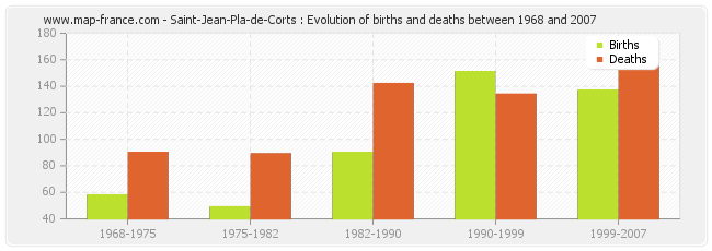 Saint-Jean-Pla-de-Corts : Evolution of births and deaths between 1968 and 2007