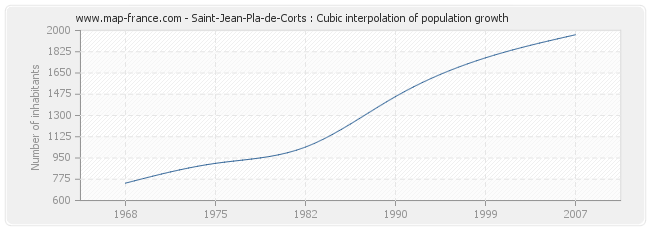 Saint-Jean-Pla-de-Corts : Cubic interpolation of population growth