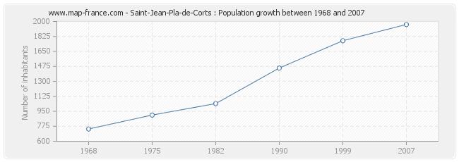 Population Saint-Jean-Pla-de-Corts