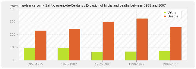 Saint-Laurent-de-Cerdans : Evolution of births and deaths between 1968 and 2007