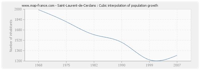 Saint-Laurent-de-Cerdans : Cubic interpolation of population growth