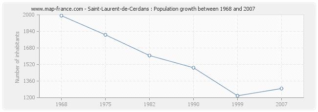 Population Saint-Laurent-de-Cerdans