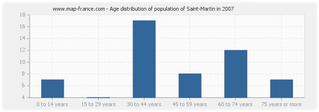 Age distribution of population of Saint-Martin in 2007