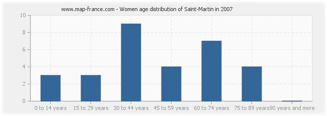 Women age distribution of Saint-Martin in 2007