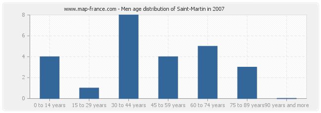Men age distribution of Saint-Martin in 2007