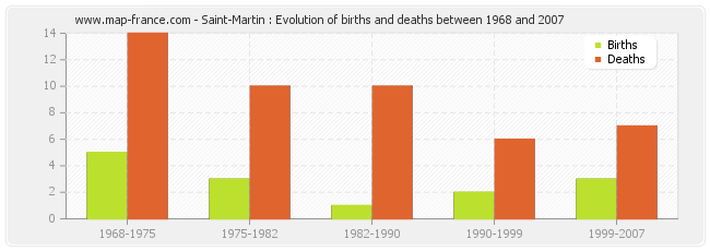 Saint-Martin : Evolution of births and deaths between 1968 and 2007