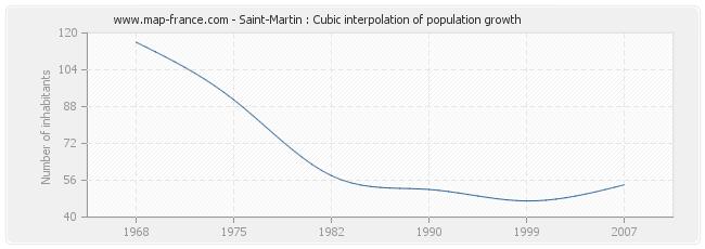 Saint-Martin : Cubic interpolation of population growth