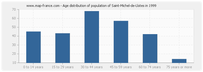 Age distribution of population of Saint-Michel-de-Llotes in 1999