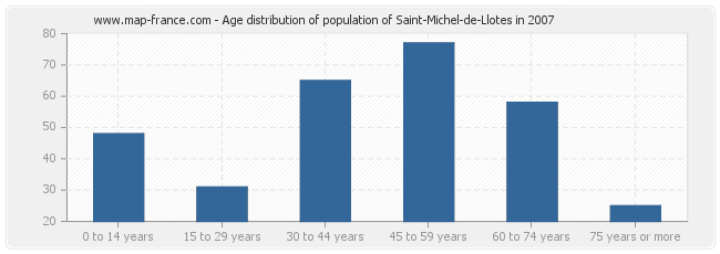 Age distribution of population of Saint-Michel-de-Llotes in 2007
