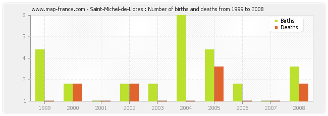 Saint-Michel-de-Llotes : Number of births and deaths from 1999 to 2008