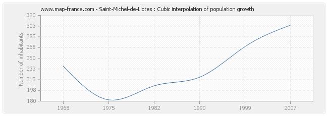 Saint-Michel-de-Llotes : Cubic interpolation of population growth
