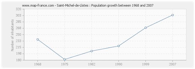 Population Saint-Michel-de-Llotes