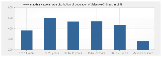 Age distribution of population of Salses-le-Château in 1999
