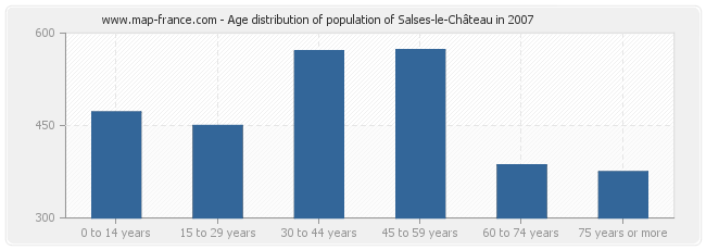 Age distribution of population of Salses-le-Château in 2007
