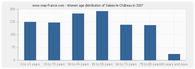 Women age distribution of Salses-le-Château in 2007