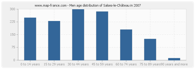 Men age distribution of Salses-le-Château in 2007