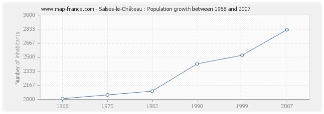 Population Salses-le-Château