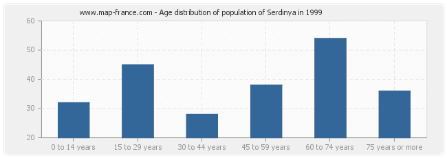 Age distribution of population of Serdinya in 1999