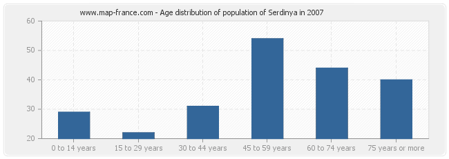 Age distribution of population of Serdinya in 2007