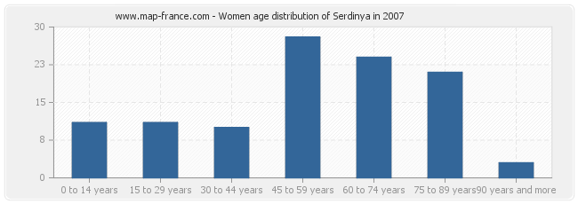 Women age distribution of Serdinya in 2007