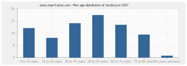 Men age distribution of Serdinya in 2007