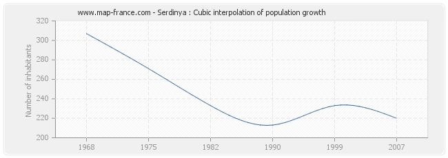 Serdinya : Cubic interpolation of population growth