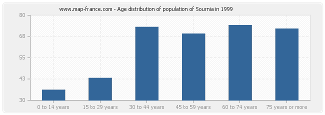 Age distribution of population of Sournia in 1999