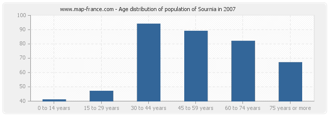 Age distribution of population of Sournia in 2007