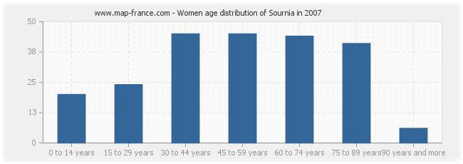 Women age distribution of Sournia in 2007