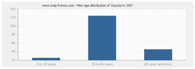 Men age distribution of Sournia in 2007