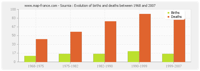 Sournia : Evolution of births and deaths between 1968 and 2007
