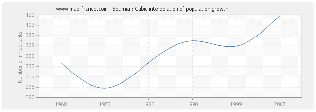 Sournia : Cubic interpolation of population growth