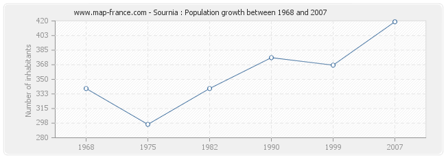Population Sournia