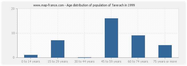 Age distribution of population of Tarerach in 1999