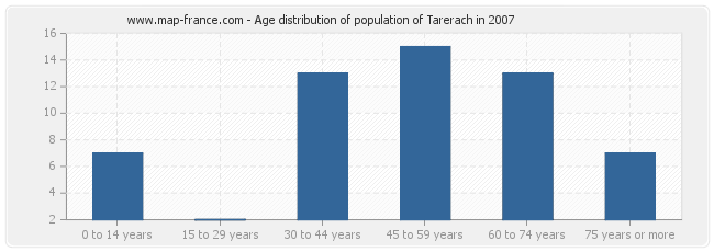 Age distribution of population of Tarerach in 2007