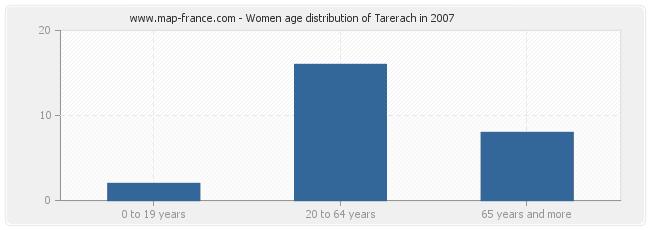 Women age distribution of Tarerach in 2007