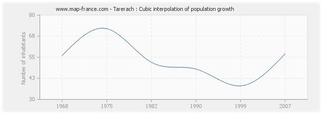 Tarerach : Cubic interpolation of population growth