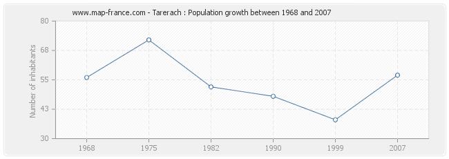 Population Tarerach