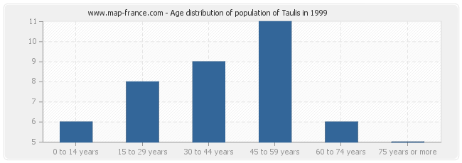 Age distribution of population of Taulis in 1999