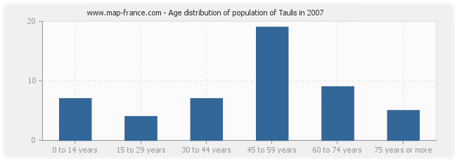 Age distribution of population of Taulis in 2007