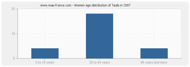 Women age distribution of Taulis in 2007