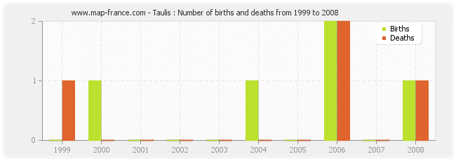 Taulis : Number of births and deaths from 1999 to 2008