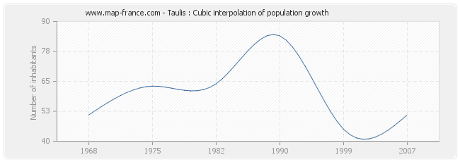 Taulis : Cubic interpolation of population growth