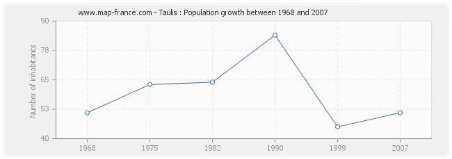Population Taulis